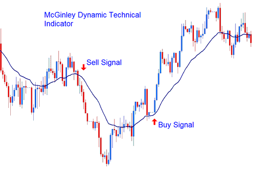 Technical Analysis of McGinley Dynamic Technical Indicator