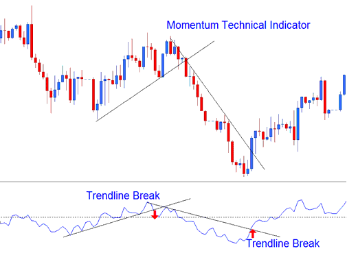 Technical Analysis of Momentum Technical Indicator