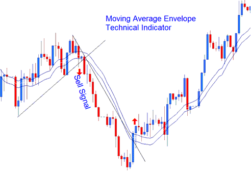 Technical Analysis of Moving Average Envelope Sell Signal
