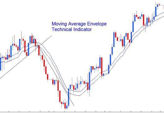 Moving Average Envelopes - blogger.com
