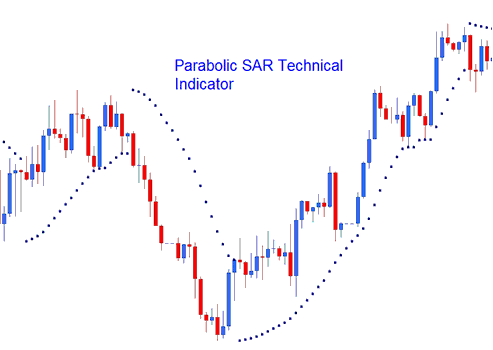 Parabolic SAR Technical Indicator