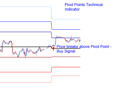 Price Breakout above Pivot Points Indicator
