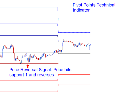 Price Reversal Signal Pivot Points Trading