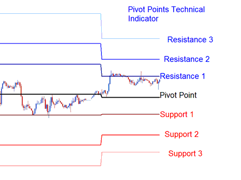 Pivot Points Technical Indicator