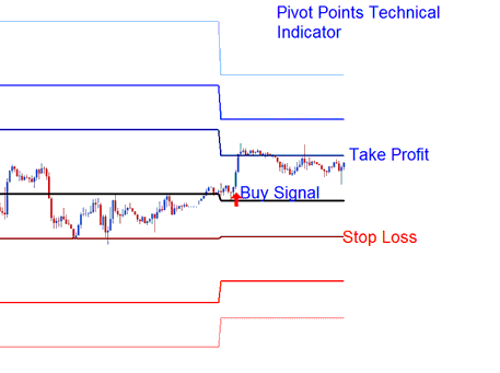 Setting Stop loss and Limit Profit Support Resistance Levels