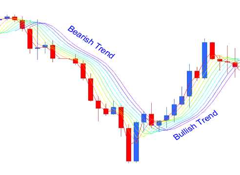 Bullish Bearish Trend Rainbow Charts Indicator