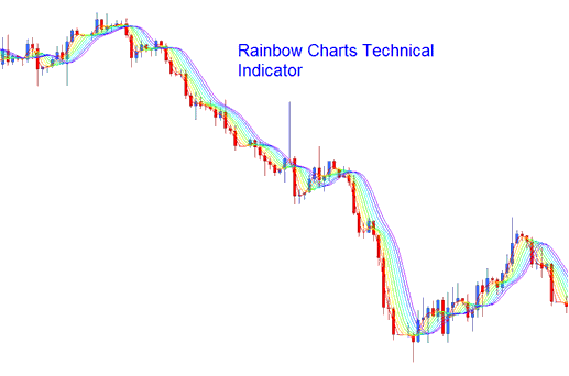 Rainbow Charts Technical Indicator - Forex Trading Indicators
