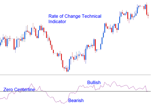 Bullish Trend Bearish Trend Indicator
