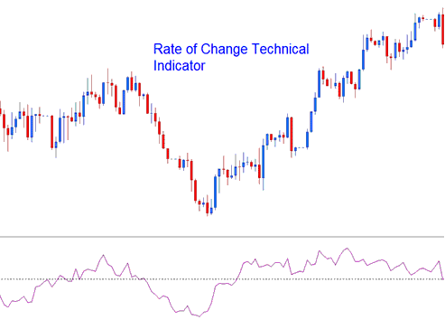 Rate of Change Technical Indicator Forex Indicator