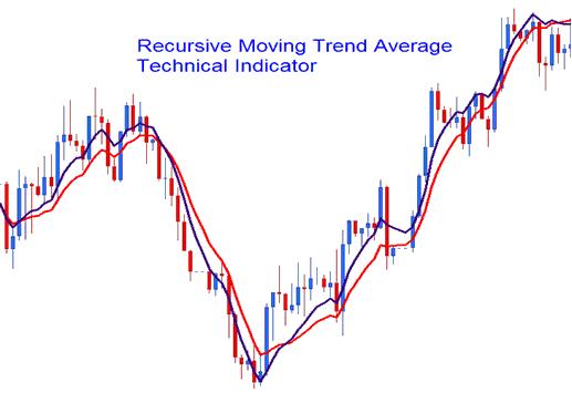 Recursive Moving Trend Average Forex Indicator