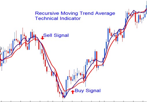 Recursive Moving Trend Average Buy Sell Signal