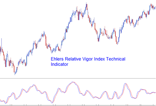 Relative vigor index forex