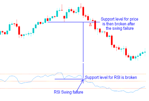 RSI Swing Failure - Support and Resistance Breakout