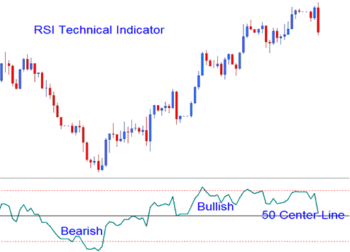 Technical Analysis of RSI Technical Indicator Buy Sell Signals