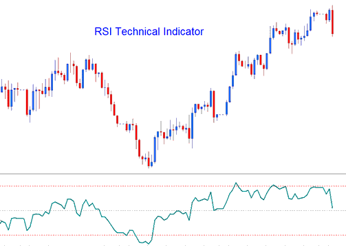 Relative Strength Index RSI Technical Indicator