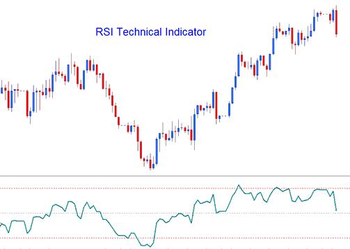 Trading signals rsi