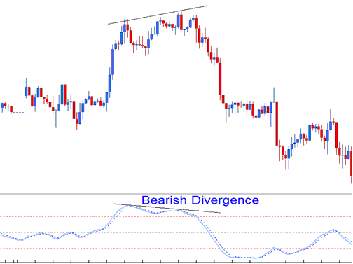 Bearish Divergence Stochastic Momentum Index Indicator