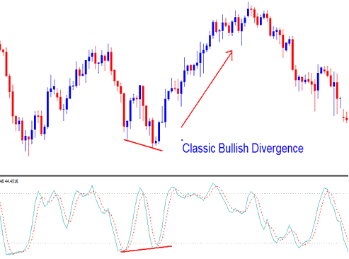 trend reversal- identified by a classic bullish divergence