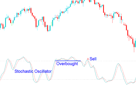 Overbought levels Stochastic Oscillator values greater 70