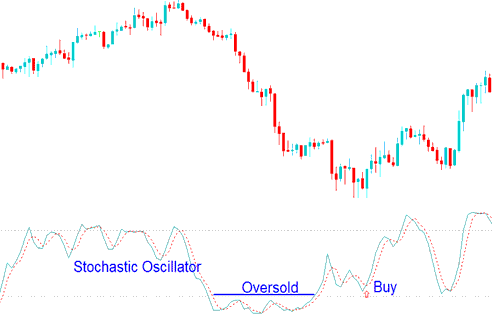 Oversold levels Stochastic Oscillator values less than 30