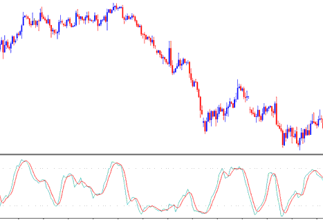 Stochastic Oscillator Technical Indicator