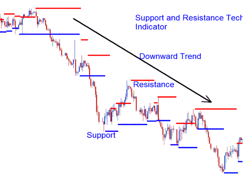 Forex Downward Trend Series of Support and Resistance Levels