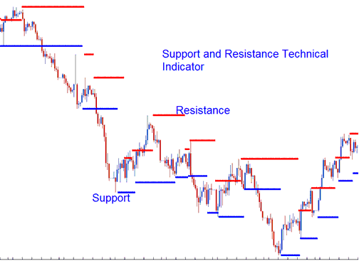 Support and Resistance Technical Indicator