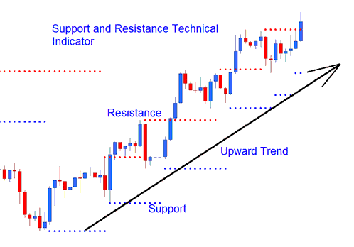 Resistance and Support Technical Indicator Forex Upward Trend