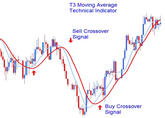 Moving Average Crossover Signal Forex Trade Analysis