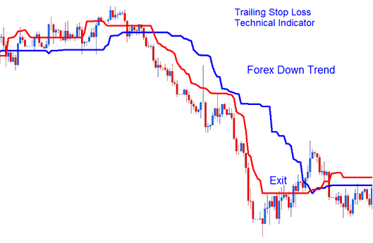 Trailing Stop Levels Technical Indicator on Forex Downtrend