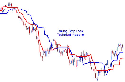 Trailing Stoploss Levels Technical Indicator