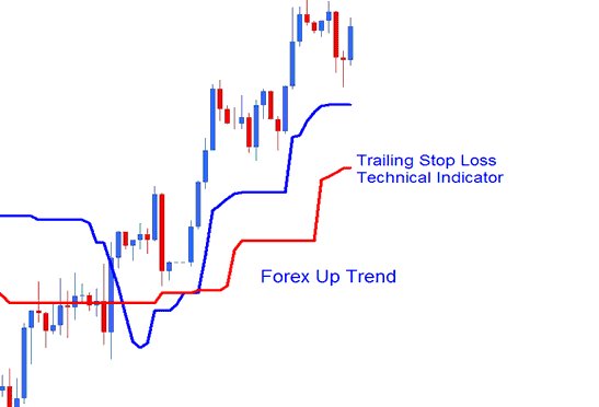 Trailing Stop Levels Technical Indicator on Forex Uptrend