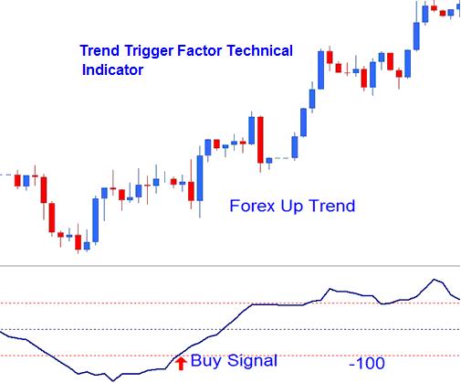 Modern forex indicators