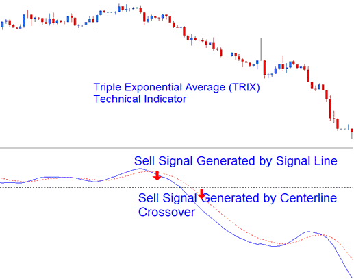 Triple Exponential Average (TRIX) Bearish Sell Signal