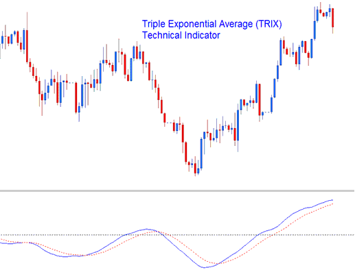 Triple Exponential Average (TRIX) Technical Indicator