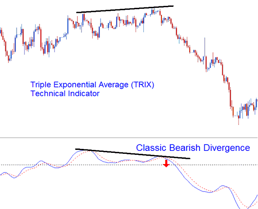 Triple Exponential Average (TRIX) Divergence Forex Trading