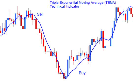 Triple Exponential Moving Average (TEMA) Buy Sell Signal
