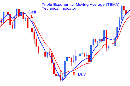 Triple Exponential Moving Average Crossover System