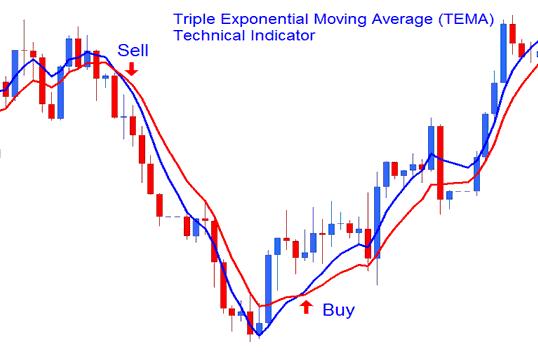 Bollinger bands exponential moving average