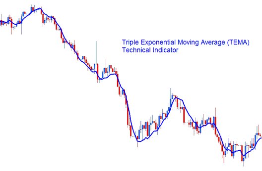 Triple Exponential Moving Average (TEMA) Technical Indicator