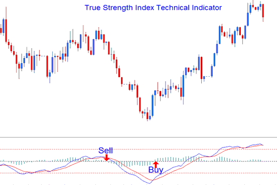 Technical Analysis of True Strength Index (TSI) Technical Indicator