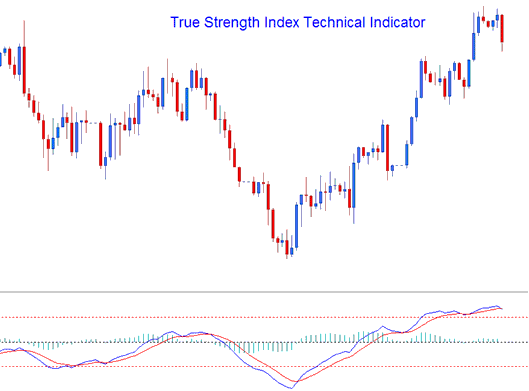 True Strength Index (TSI) Technical Indicator