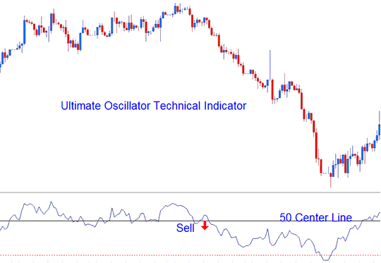 Center line Crossover Signal - Buy Sell Signals