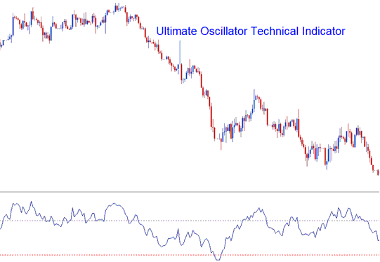 Ultimate Oscillator Technical Indicator