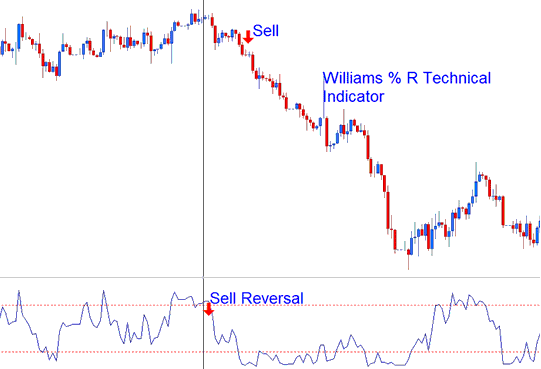 Bearish Reversal Signal- Williams Percent Range Indicator