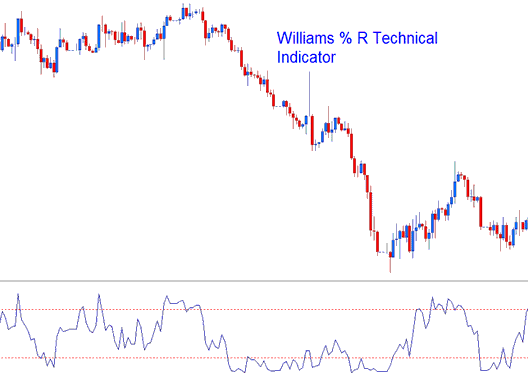Williams %R, Percent R Technical Indicator