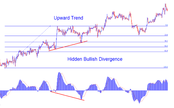 Hidden Bullish Divergence on Upward Forex Trend Combined With Fibonacci Retracement Levels