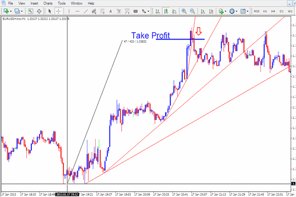 Trading With Momentum Forex Trend Lines