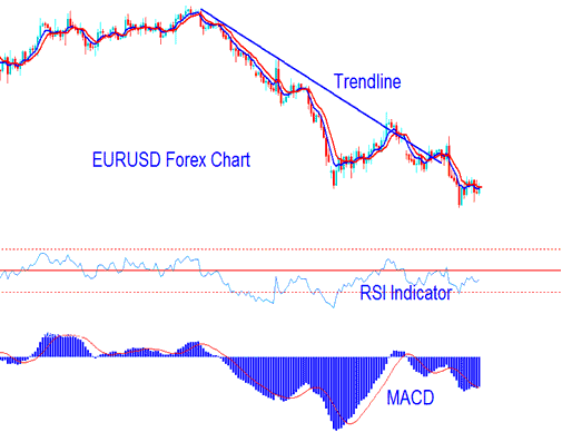MACD Indicator Example of Forex Signal