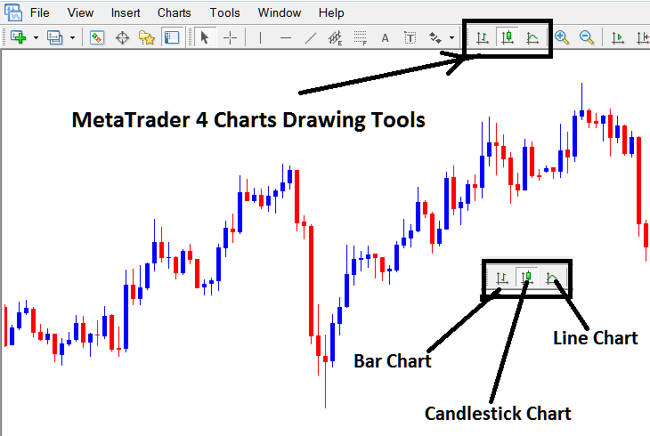 Candlesticks, Line & Bar Charts Forex Trading Chart Types